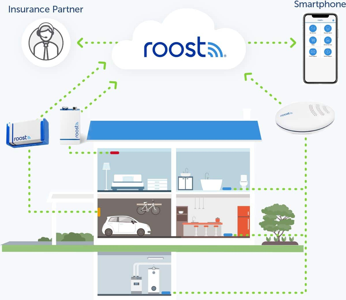Roost Smart Sensors Home Telematics Garage Door Sensor Wiring Diagram Trigger Notifications Enabling Early Action To Mitigate Any Situation That Might Come Up